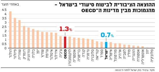 ההוצאה הציבורית לביטוח סיעודי בישראל