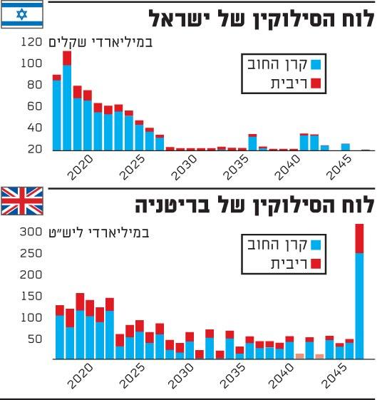 לוח הסילוקין של ישראל