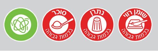 סימון מוצרי המזון. פשרה: להדביק את הסימונים בגב המוצר מקור: משרד הבריאות