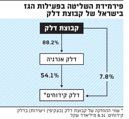 פירמידת השליטה בפעילות הגז בישראל של קבוצת דלק