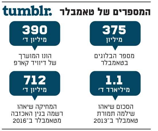 המספרים של טאמבלר