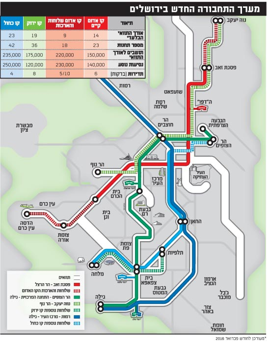 מערך התחבורה החדש בירושלים