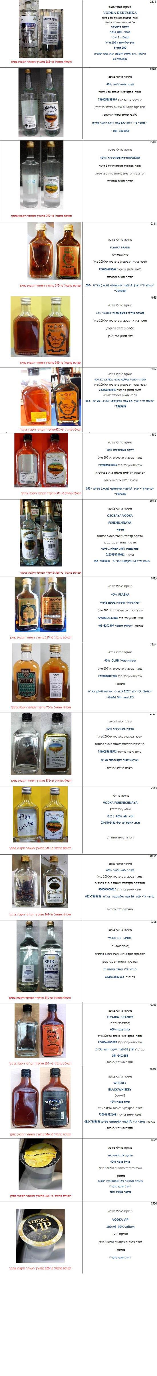 משקאות כוהליים עם חריגות חמורות בתכולת המתנול / הממונה על התקינה במשרד הכלכלה והתעשייה