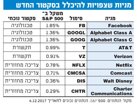 אילו מניות צפויות להיכלל בסקטור התקשורת החדש