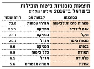 תוצאות סוכנויות ביטוח מובילות בישראל