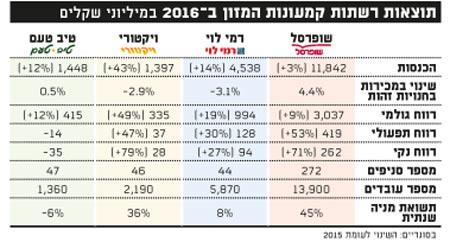 תוצאות רשתות קמעונות המזון ב-2016