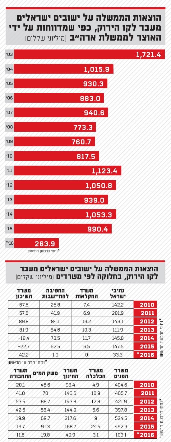 הוצאות הממשלה על ישובים ישראלים מעבר לקו הירוק