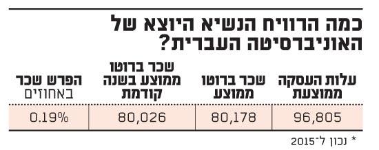 כמה הרוויח הנשיא היוצא של האוניברסיטה העברית