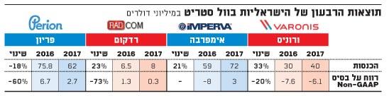 תוצאות הרבעון של הישראליות בוול סטריט