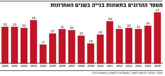 מספר ההרוגים