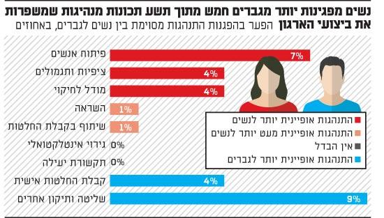 נשים מפגינות יותר