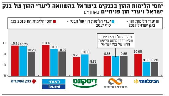 יחסי הלימות ההון בבנקים בישראל