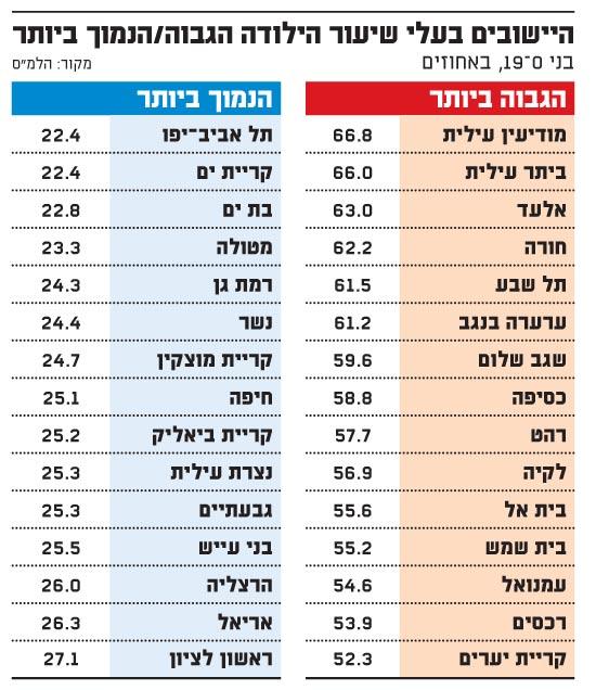 היישובים בעלי שיעור הילודה הגבוה ביותר-הנמוך ביותר