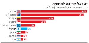 ישראל קרובה לתחתית