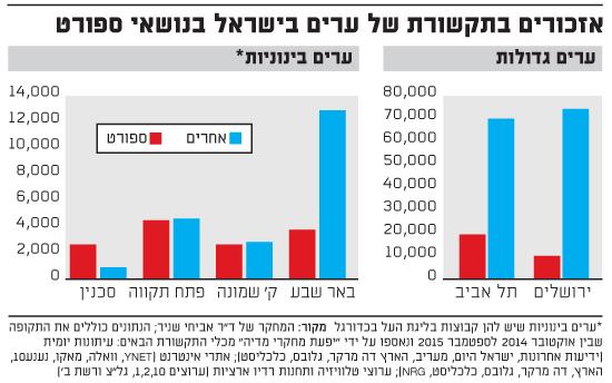 אזכורים בתקשורת של ערים בישראל בנושאי ספורט