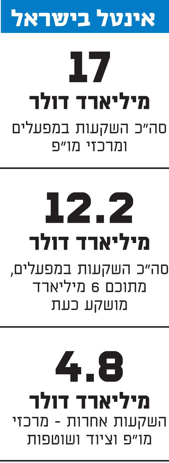 אינטל בישראל