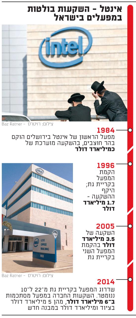 אינטל - השקעות בולטות בישראל