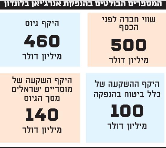 המספרים הבולטים בהנפקת אנרג'יאן