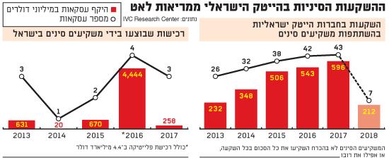 השקעות סיניות בחברות הייטק ישראליות בהשתתפות משקיעים סיניים