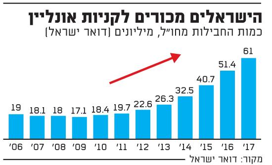 ישראלים מכורים לקניות און ליין