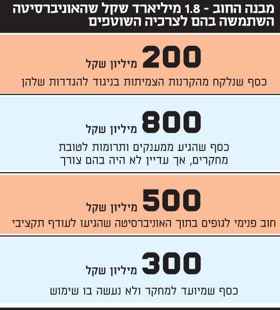 מבנה החוב של האוניברסיטה העברית