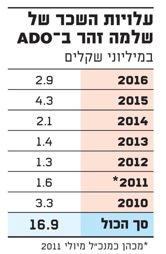 עלויות השכר של שלמה זוהר ב-ADO