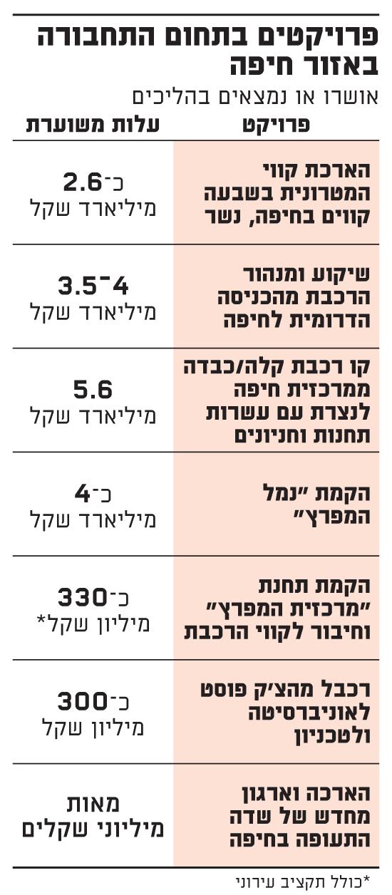 פרויקטים בתחום התחבורה באזור חיפה