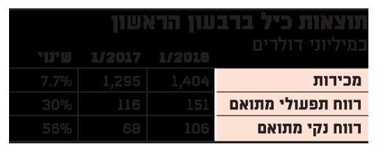 תוצאות הרבעון של כיל 10.5.2018