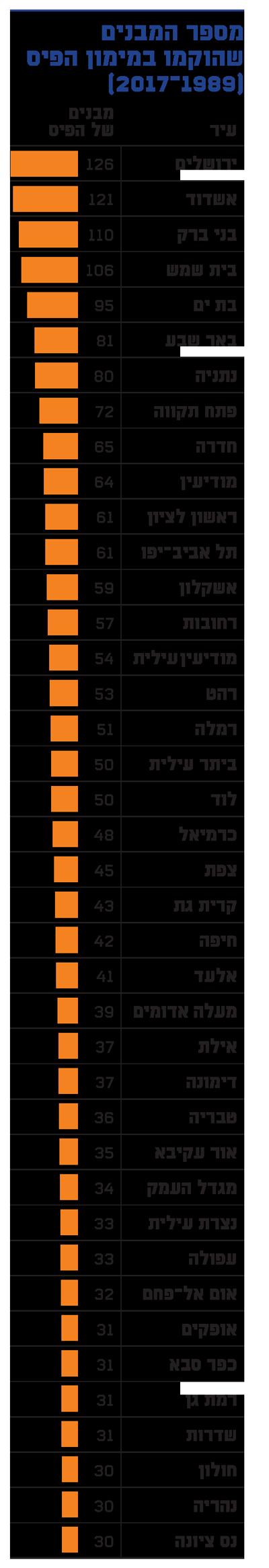 מבנים שהוקמו במימון הפיס (מאז 1989)