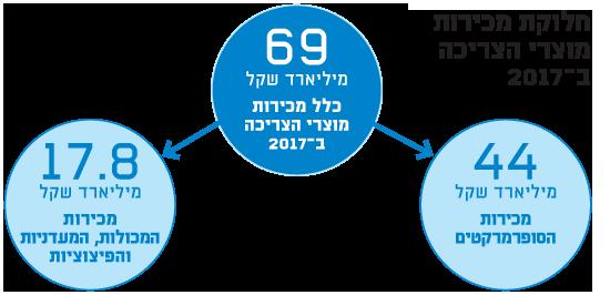 כלל מכירות מוצרי הצריכה ב-2017