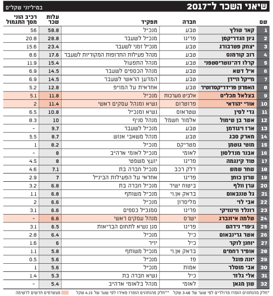 שיאני השכר ל-2017-20.3.2018