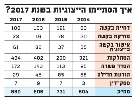 איך הסתיימו הייצוגיות בשנת 2017