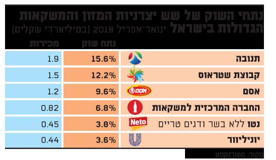 נתחי השוק של שש יצרניות המזון והמשקאות הגדולות בישראל - ינואר-אפריל 2018