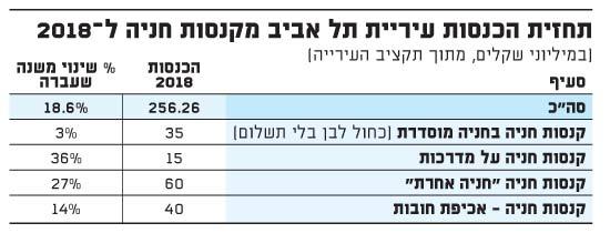 תחזית הכנסות עיריית תל אביב מקנסות חניה ל-2018