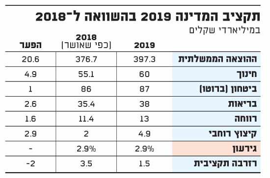 תקציב המדינה 2019 בהשוואה ל-2018