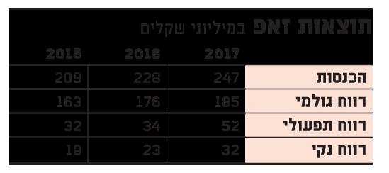 תוצאות זאפ 7-18
