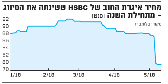 מחיר איגרת החוב של HSBC