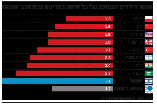 ממוצע ילדים לאישה-OECD