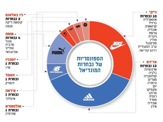 נתונים: footyheadlines.com