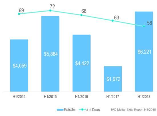 אקזיטים (כולל עסקאות מעל מיליארד דולר), H1/2014 - H1/2018
