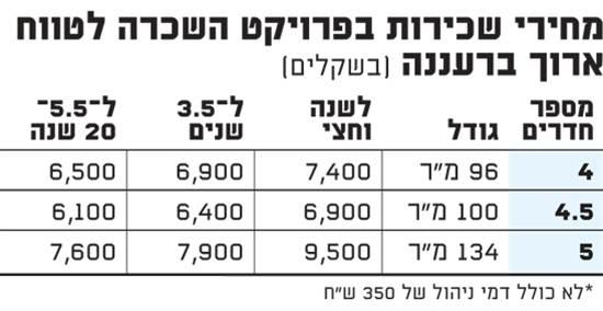 מחירי שכירות בפרויקט השכרה לטווח ארוך ברעננה