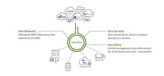 בענן, ניתן ליצור רשת אחד עם מדיניות אבטחה כוללת עבור כל האתרים, המשאבים והמשתמשים / באדיבות שלמה קרמ
