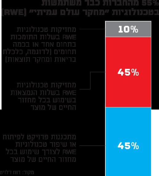 """55% מהחברות כבר משתמשות בטכנולוגיות """"מחקר עולם עמיתי"""" RWE"""