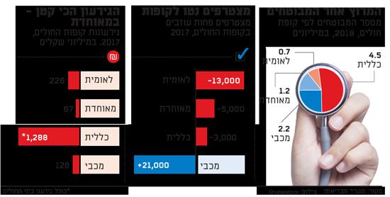 """""""הישראלים  עושים ביטוחים פרטיים רק כי מפחידים אותם"""""""