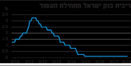 ריבית בנק ישראל מתחילת העשור