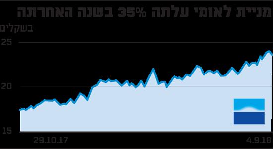 מניית לאומי עלתה 35% בשנה האחרונה