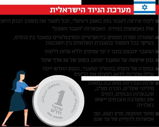 מערכת הניוד הישראלית