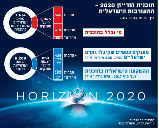 תוכנית הורייזן 2020
