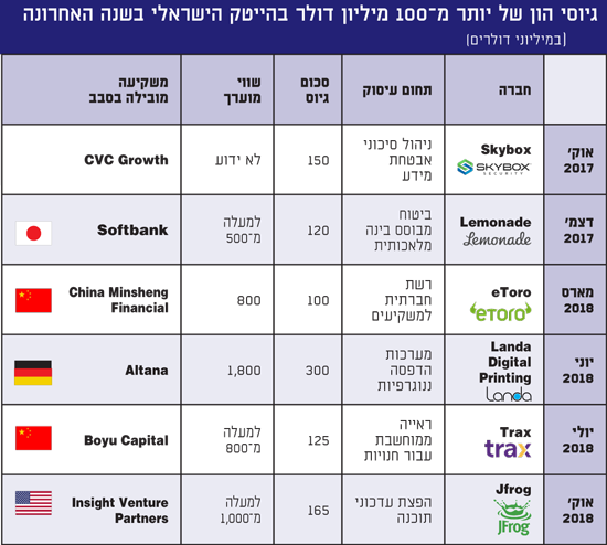 גיוסי הון של יותר מ־100 מיליון דולר בהייטק הישראלי בשנה האחרונה