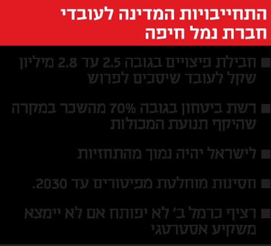 התחייבויות המדינה לעובדי חברת נמל חיפה
